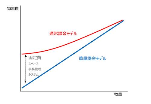 「通常課金モデル」と「従量課金モデル」を比較した図