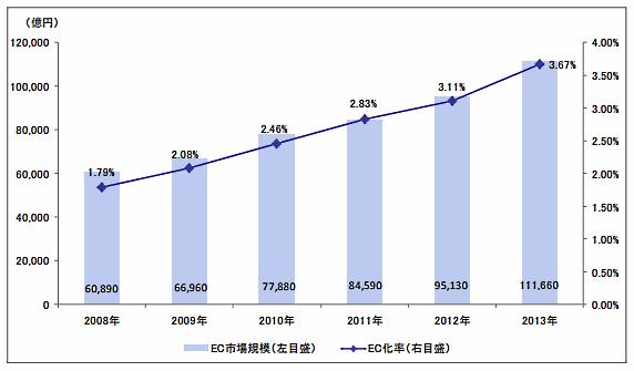 経産省発表のEC市場規模