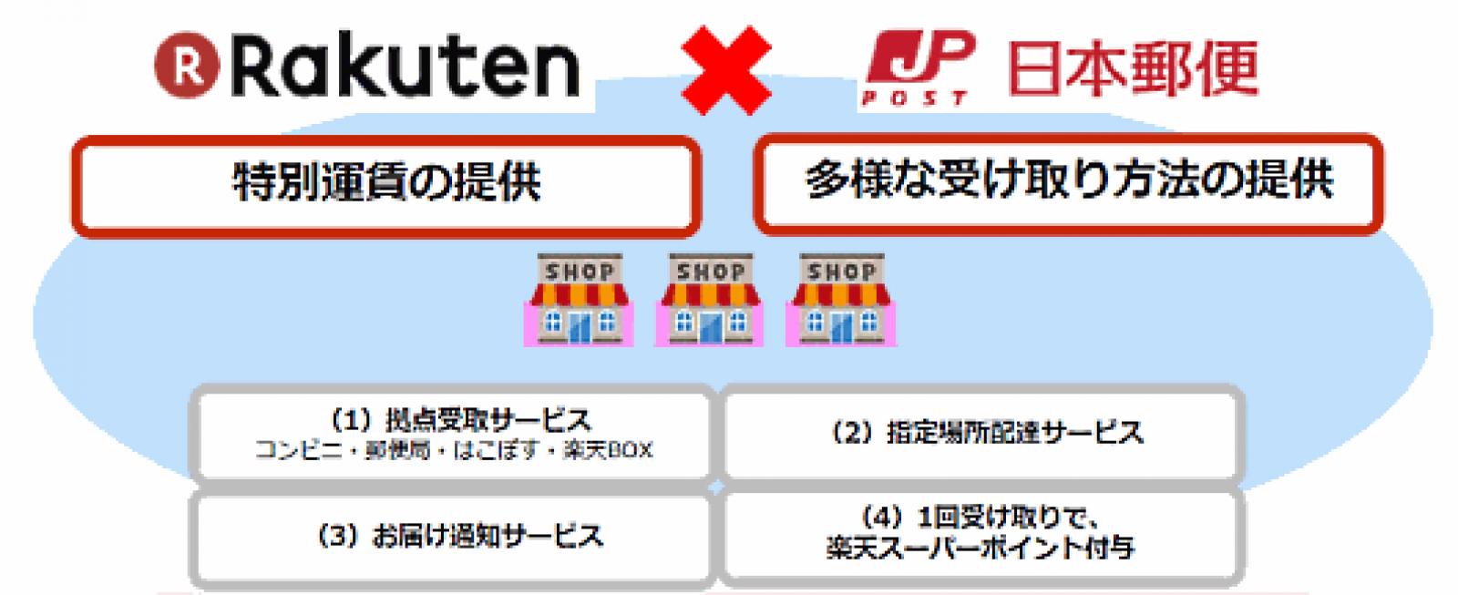 配達 再 日本 郵便
