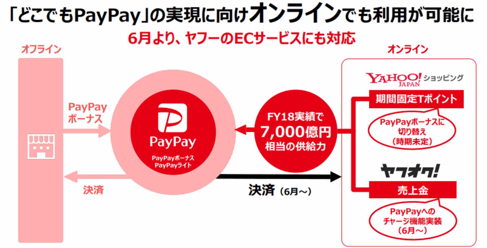 yahoo ショッピング paypay