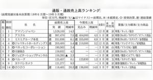 コールセンター売上高ランキング 2019